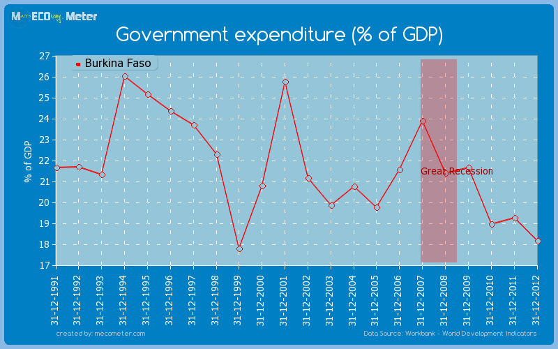 Government expenditure (% of GDP) of Burkina Faso