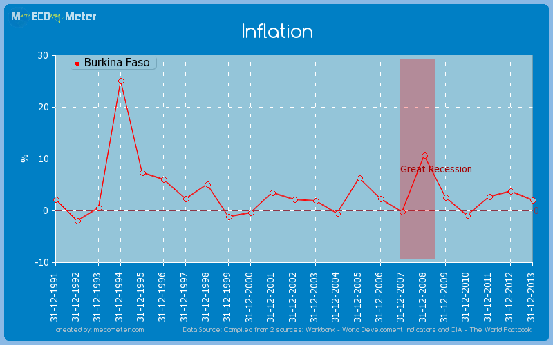 Inflation of Burkina Faso