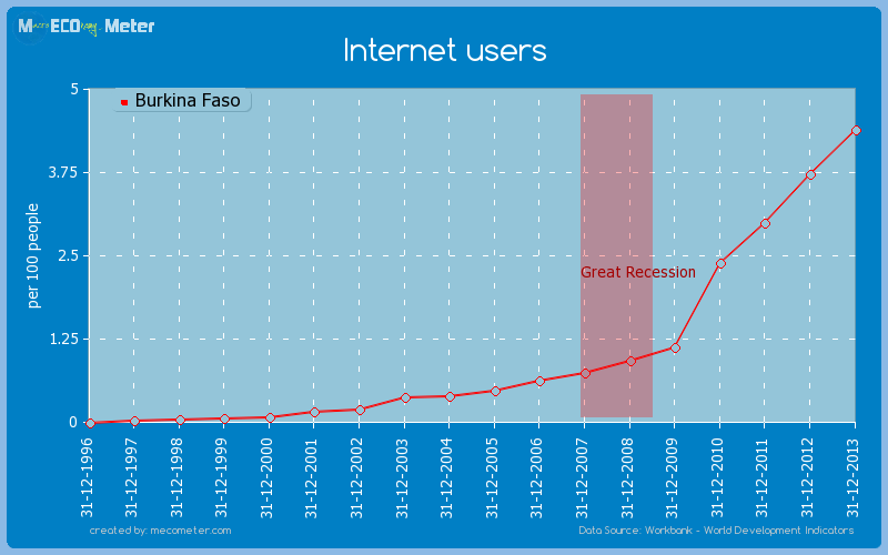 Internet users of Burkina Faso
