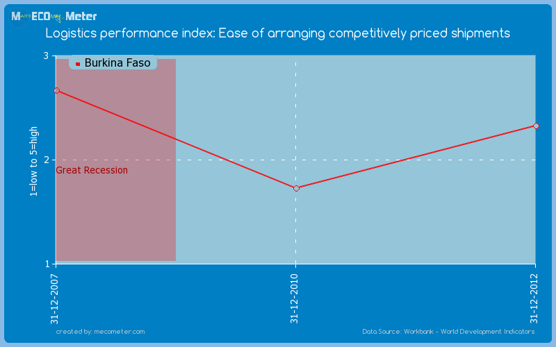 Logistics performance index: Ease of arranging competitively priced shipments of Burkina Faso