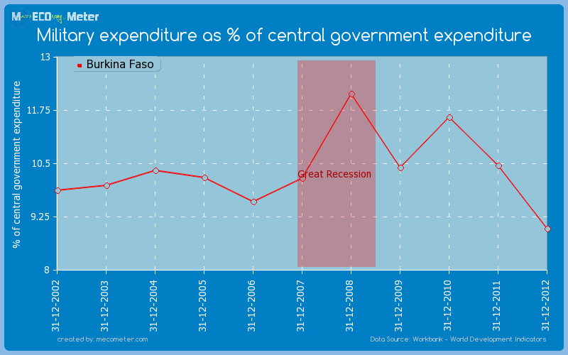 Military expenditure as % of central government expenditure of Burkina Faso