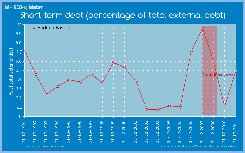 Short-term debt (percentage of total external debt) of Burkina Faso