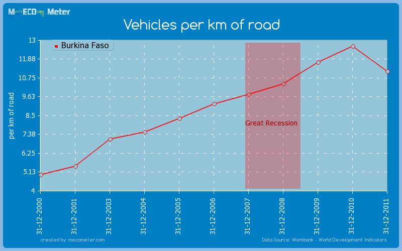 Vehicles per km of road of Burkina Faso