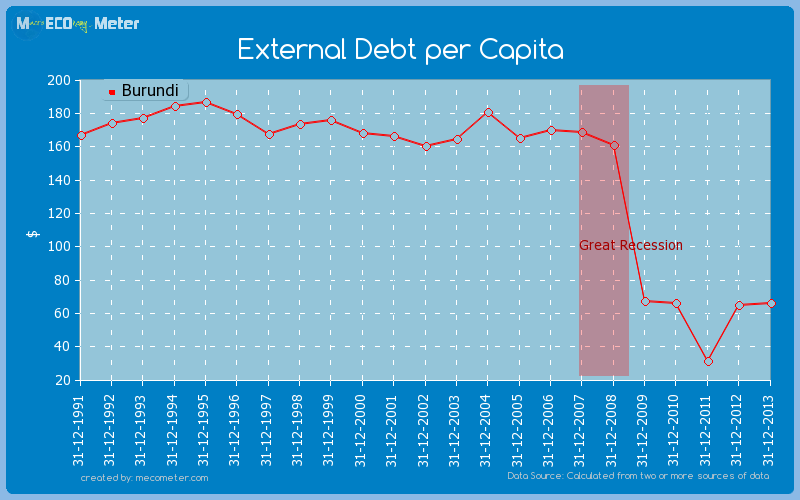 External Debt per Capita of Burundi
