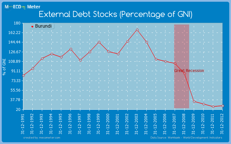 External Debt Stocks (Percentage of GNI) of Burundi