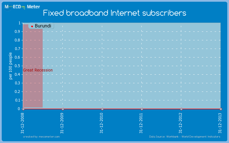 Fixed broadband Internet subscribers of Burundi