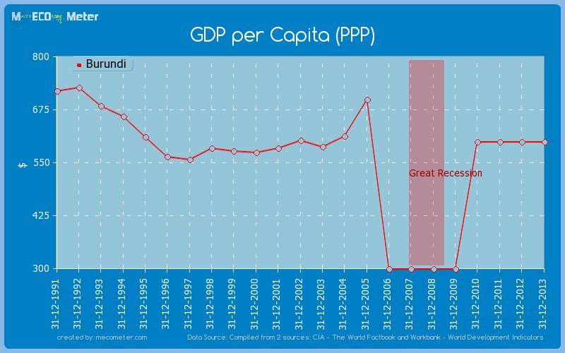 GDP per Capita (PPP) of Burundi