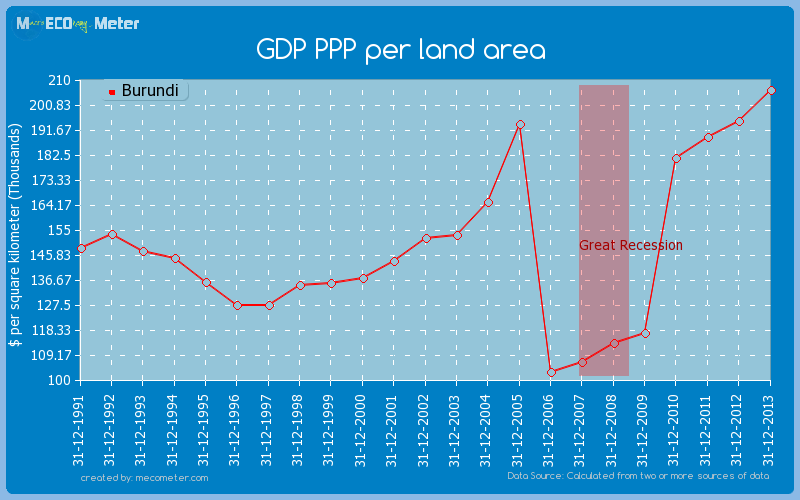 GDP PPP per land area of Burundi