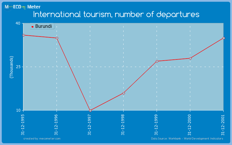 International tourism, number of departures of Burundi