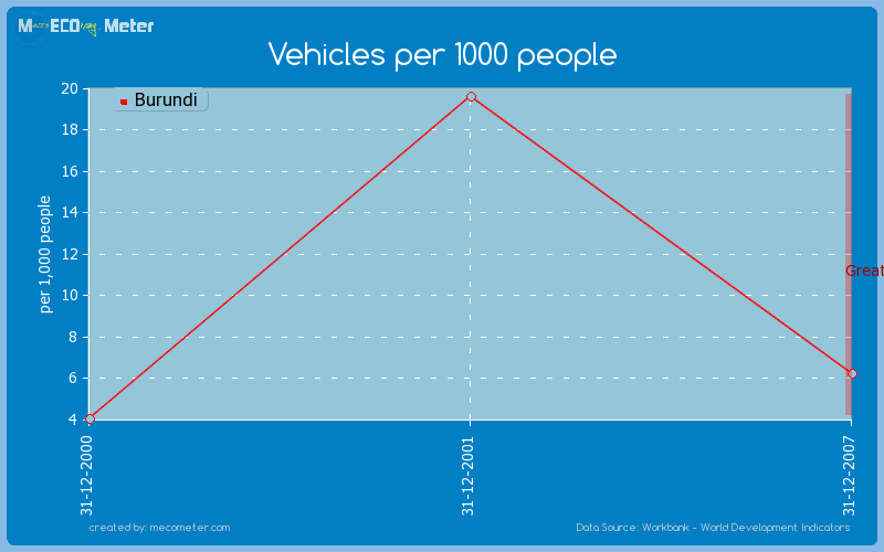 Vehicles per 1000 people of Burundi