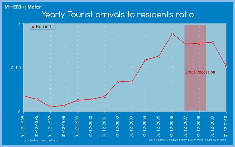 Yearly Tourist arrivals to residents ratio of Burundi