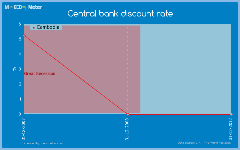 Central bank discount rate of Cambodia