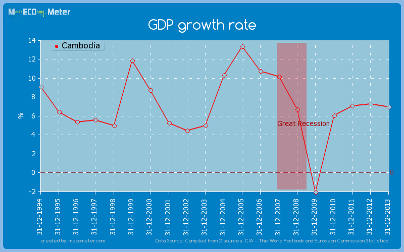 GDP growth rate of Cambodia