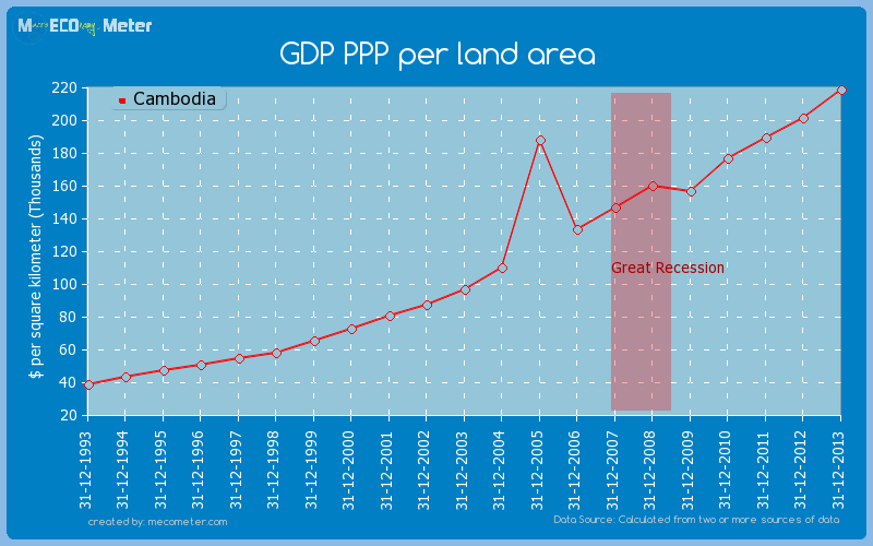 GDP PPP per land area of Cambodia
