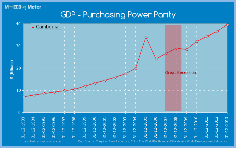 GDP - Purchasing Power Parity of Cambodia