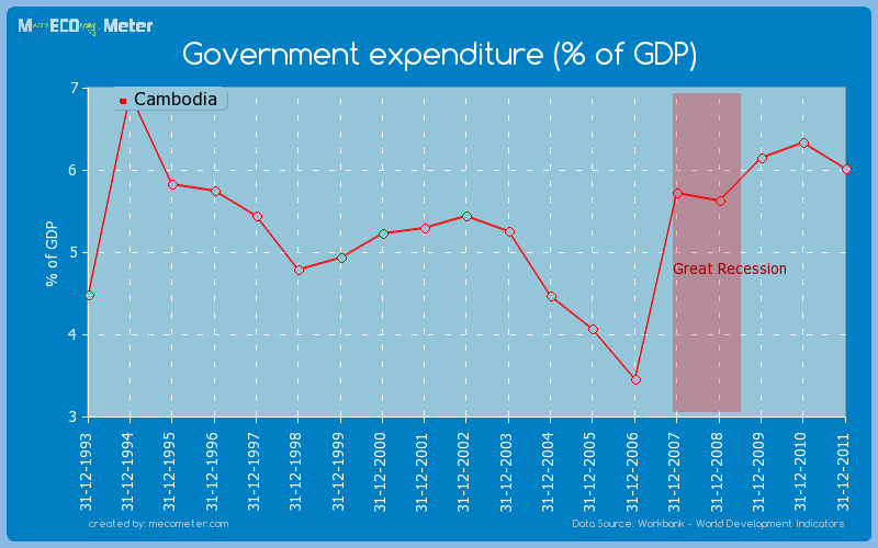 Government expenditure (% of GDP) of Cambodia
