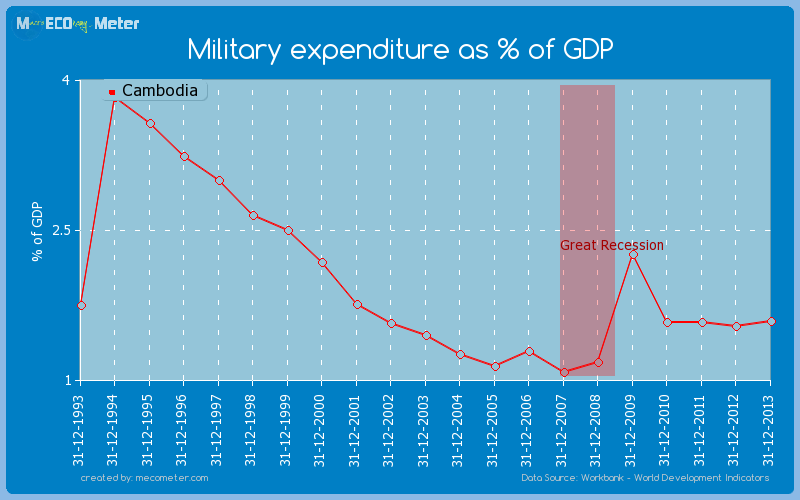 Military expenditure as % of GDP of Cambodia