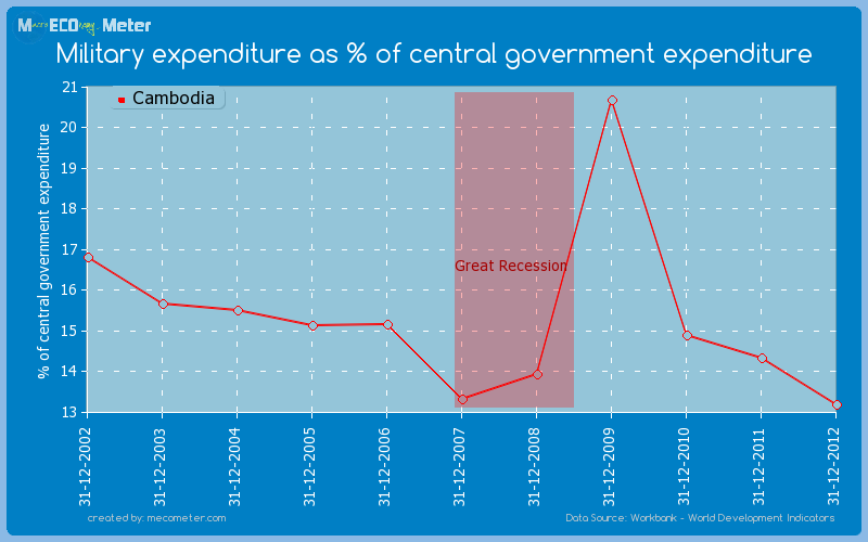 Military expenditure as % of central government expenditure of Cambodia