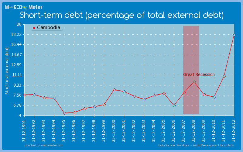 Short-term debt (percentage of total external debt) of Cambodia