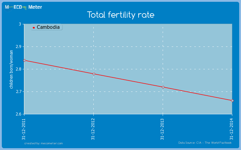 Total fertility rate of Cambodia