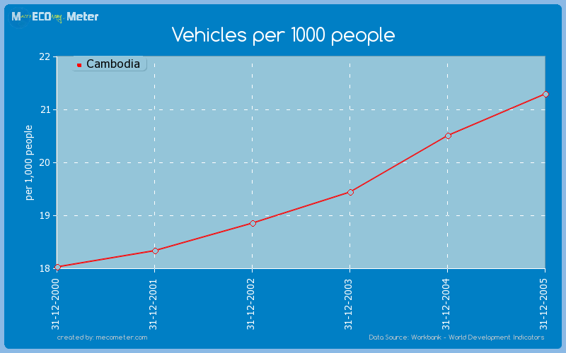 Vehicles per 1000 people of Cambodia