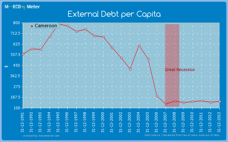 External Debt per Capita of Cameroon