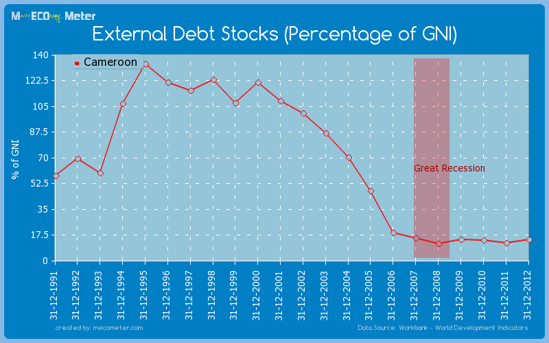External Debt Stocks (Percentage of GNI) of Cameroon