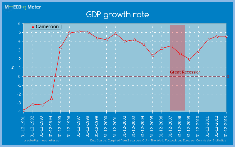 GDP growth rate of Cameroon