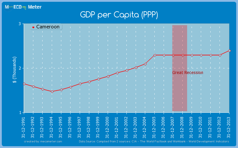 GDP per Capita (PPP) of Cameroon