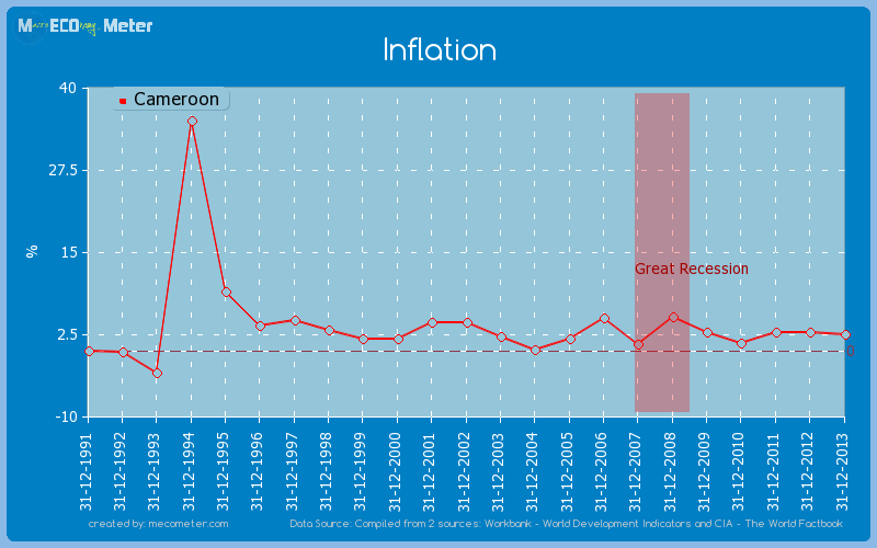Inflation of Cameroon