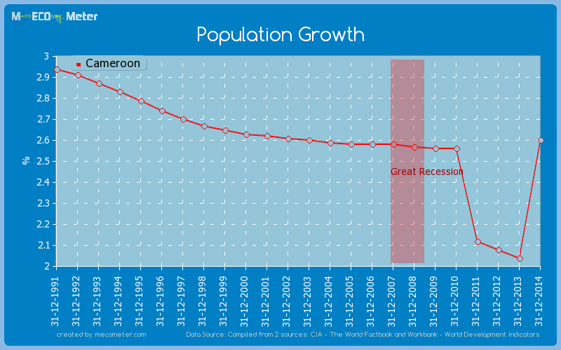 Population Growth of Cameroon