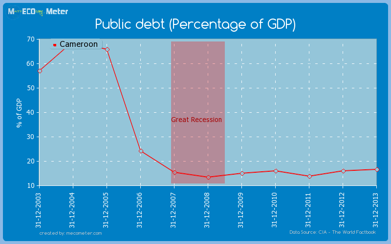 Public debt (Percentage of GDP) of Cameroon