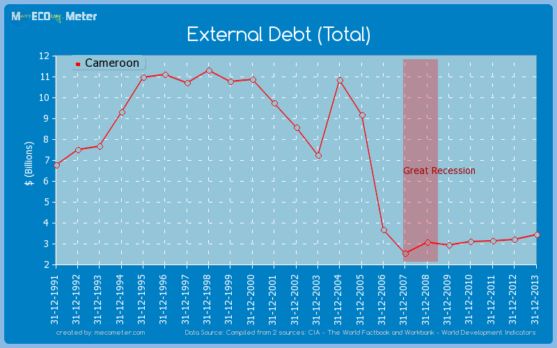 External Debt (Total) of Cameroon
