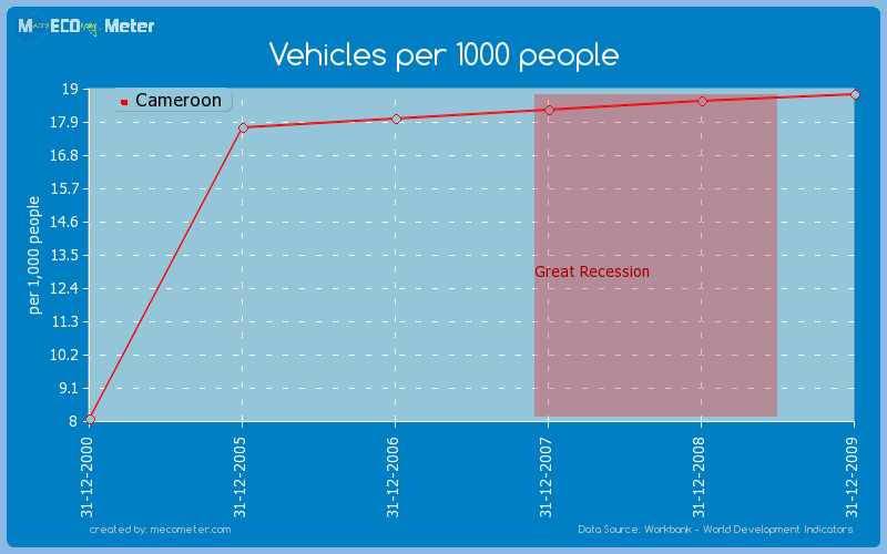 Vehicles per 1000 people of Cameroon