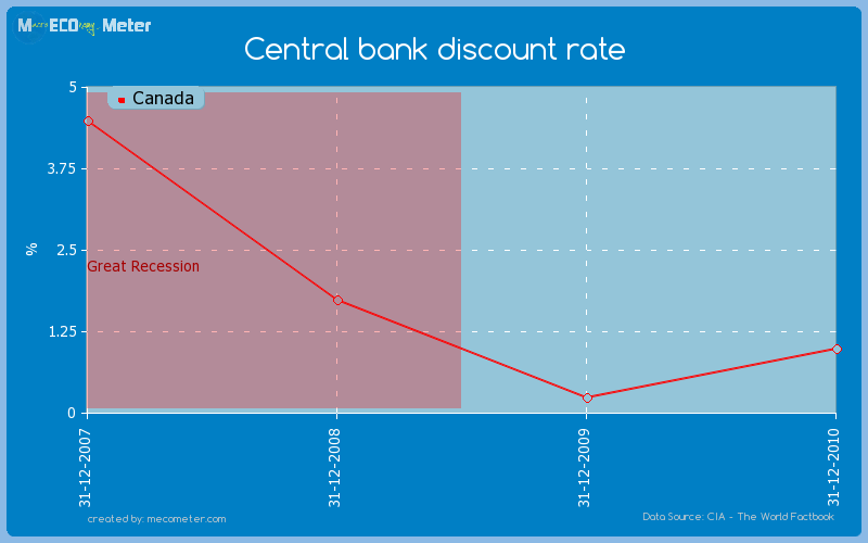 Central bank discount rate of Canada