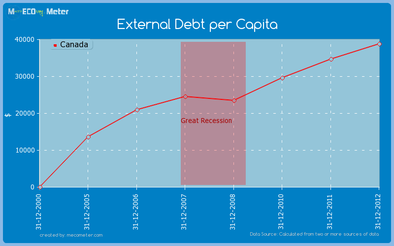 External Debt per Capita of Canada