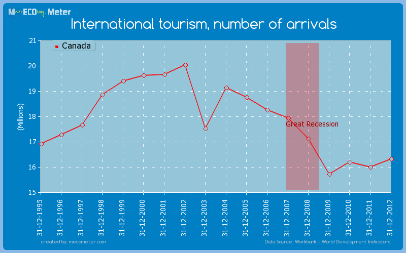 International tourism, number of arrivals of Canada