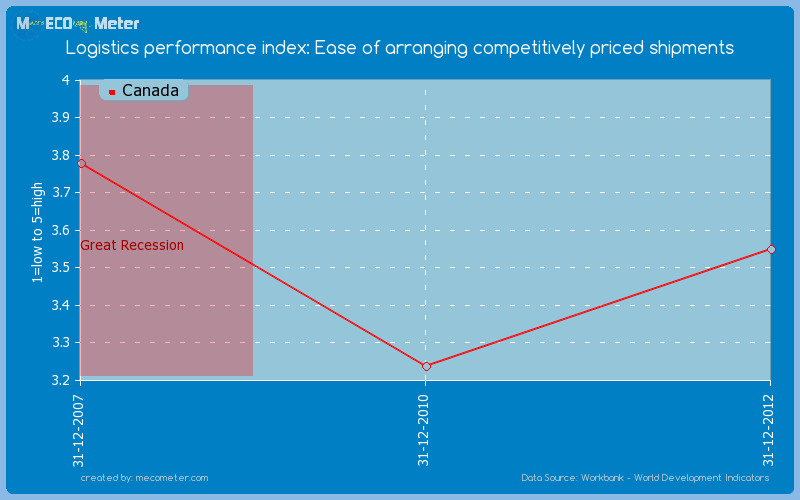 Logistics performance index: Ease of arranging competitively priced shipments of Canada