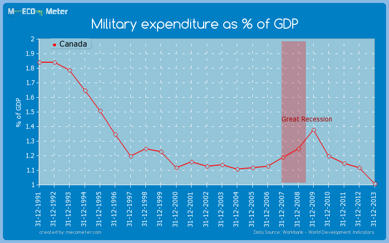 Military expenditure as % of GDP of Canada