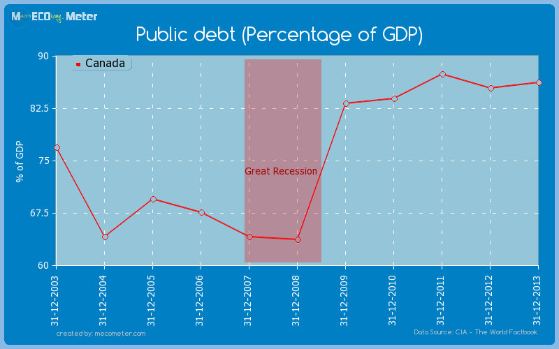 Public debt (Percentage of GDP) of Canada