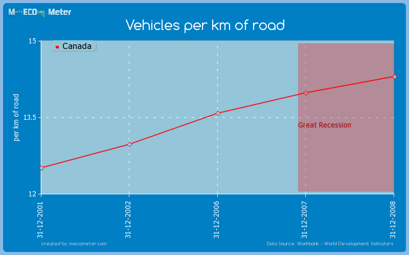 Vehicles per km of road of Canada