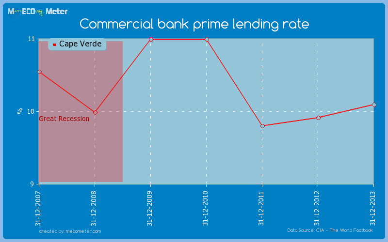Commercial bank prime lending rate of Cape Verde