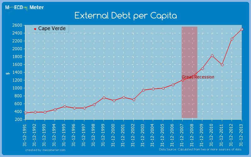 External Debt per Capita of Cape Verde