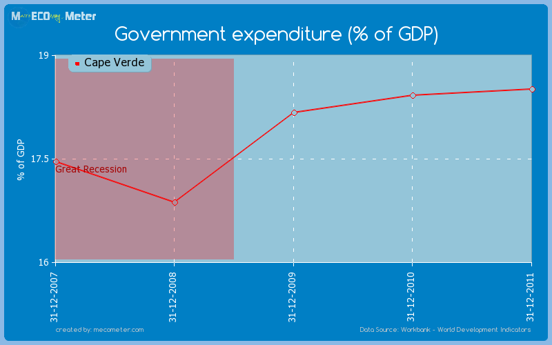Government expenditure (% of GDP) of Cape Verde