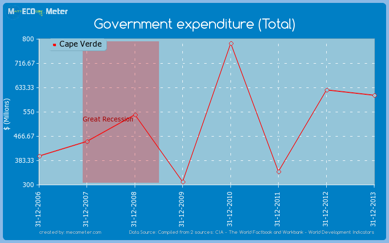 Government expenditure (Total) of Cape Verde