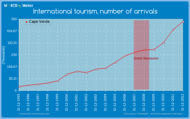 International tourism, number of arrivals of Cape Verde