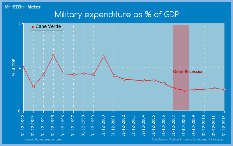 Military expenditure as % of GDP of Cape Verde