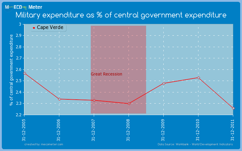 Military expenditure as % of central government expenditure of Cape Verde