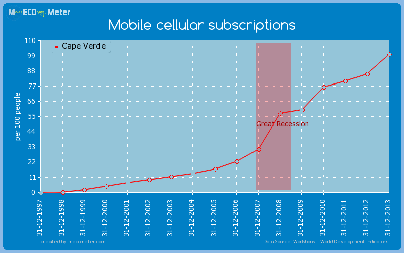 Mobile cellular subscriptions of Cape Verde