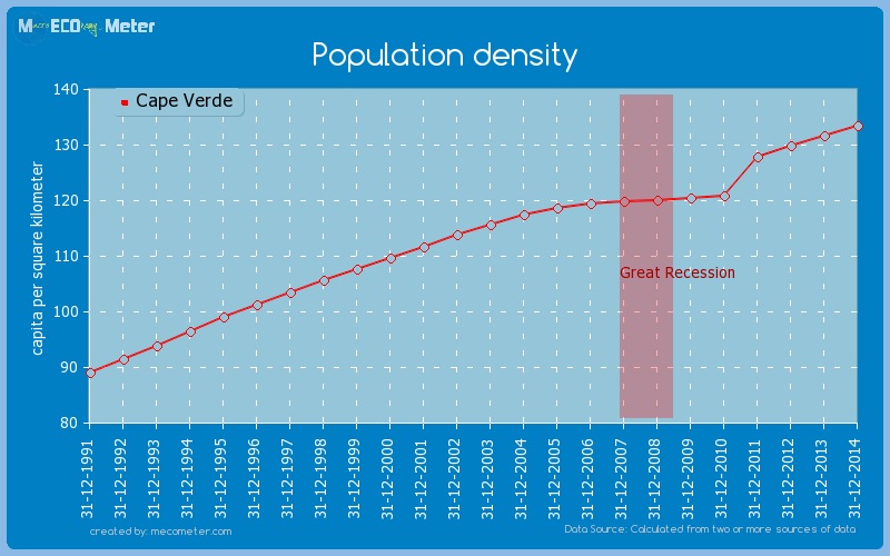 Population density of Cape Verde